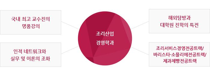 조리산업경영학과 특전종류