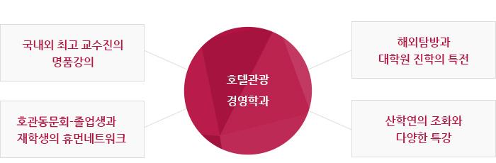 호텔관광경영학과 특전종류