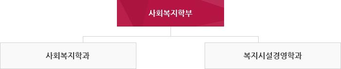 1. 사회복지학부 2. 사회복지학과 3. 복지시설경영학과