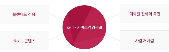 조리서비스경영학과 안내
