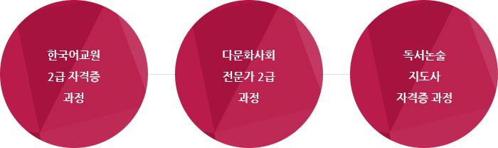 한국어학과 - 한국어학 , 한국어교육, 독서논술지도, 읽기쓰기지도, 한국문화전문가, 다문화교육전문가